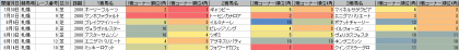 脚質傾向_札幌_芝_2000m_20160101~20160814