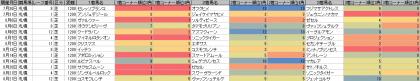脚質傾向_札幌_芝_1200m_20160101~20160821