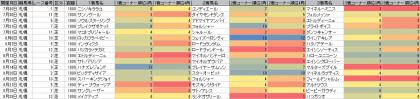 脚質傾向_札幌_芝_1800m_20160101~20160828