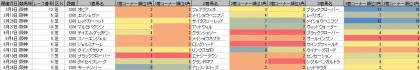 脚質傾向_阪神_芝_1200m_20160101~20160904