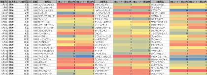 脚質傾向_阪神_芝_1800m_20160101~20160911