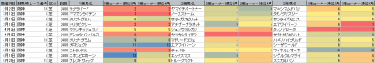 脚質傾向_阪神_芝_2400m_20160101~20160918