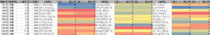 脚質傾向_京都_芝_2400m_20160101~20161002