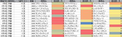人気傾向_京都_芝_2400m以上_20160101~20161016