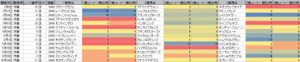 脚質傾向_京都_芝_2400m以上_20160101~20161016