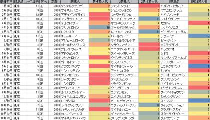 人気傾向_東京_芝_2000m_20160101~20161023
