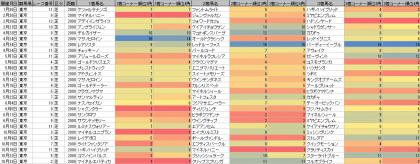 脚質傾向_東京_芝_2000m_20160101~20161023