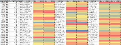 脚質傾向_東京_芝_2400m以上_20160101~20161030