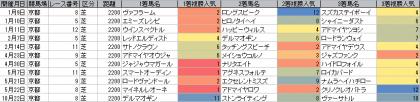 人気傾向_京都_芝_2200m_20160101~20161106