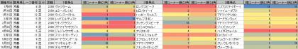 脚質傾向_京都_芝_2200m_20160101~20161106