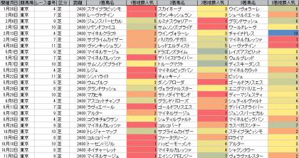 人気傾向_東京_芝_2400m_20160101~20161120