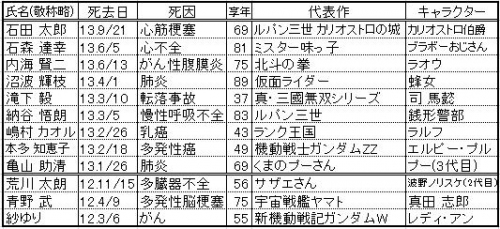 声優の訃報まとめ(12~3)1