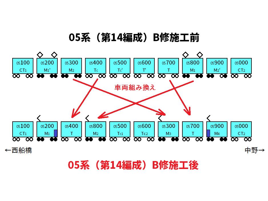 PMSM化に伴う編成構成の変更図