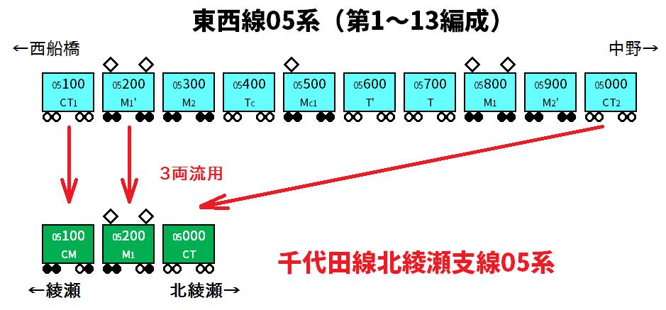 千代田線北綾瀬支線05系の編成構成