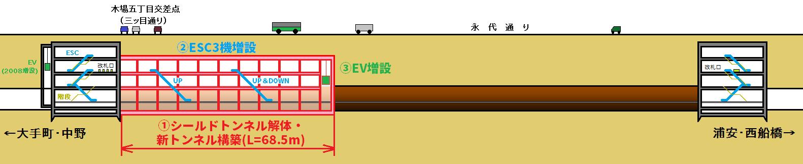 木場駅改良工事のイメージ図。赤い部分がシールドトンネルを解体して新規に構築する部分。