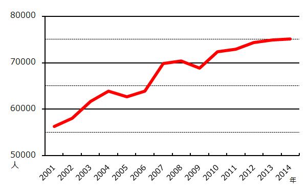 木場駅の2001年から2014年までの乗降客数の推移