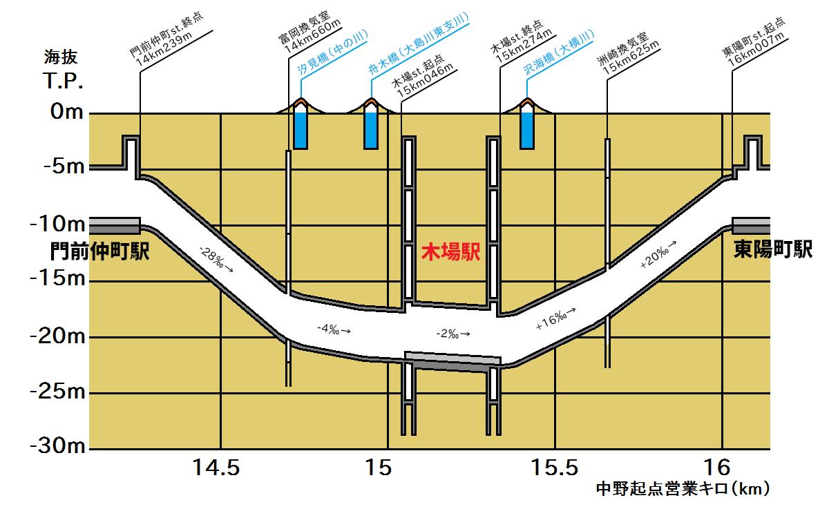 東西線門前仲町~木場間の縦断図