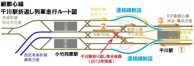 副都心線千川駅折り返しの手順。6線区間の内側2線を折り返し線として使う。折り返し作業中有楽町線は外側の連絡線を経由するため、交差することは無い。