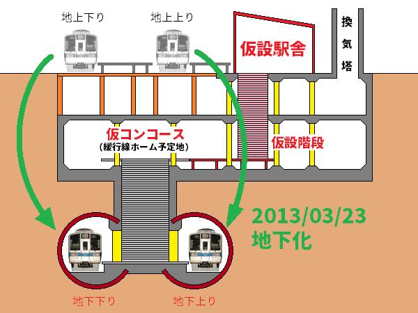 2013年3月の小田急線地下化イメージ。B2Fの緩行線ホーム予定地を階段の中継スペースとした。