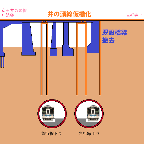②井の頭線仮橋化