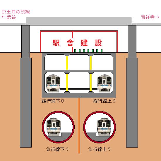 ⑥駅舎建設(完成)