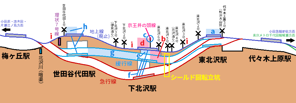 小田急線下北沢駅周辺の工事中区間の縦断面図