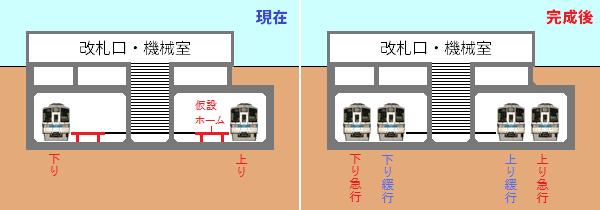 東北沢駅の現在と完成後の断面図