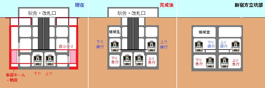 世田谷代田駅の現在(左)と完成後(中)の断面図。右は新宿方のシールドトンネル立坑部分。