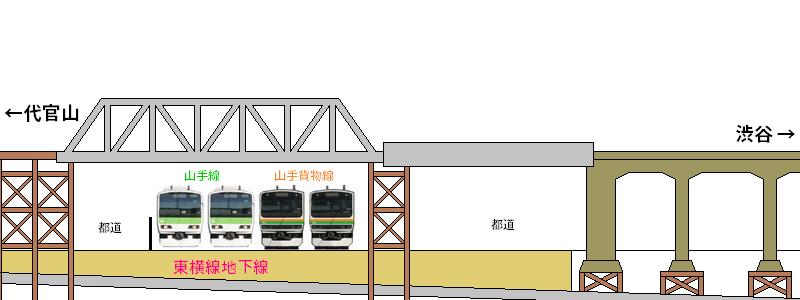 ①橋梁撤去前(地上線廃止時点)
