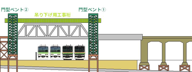 ②吊り上げ用門型ベント・工事桁設置
