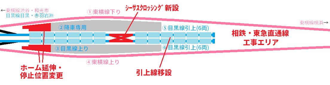 目黒線引上線の一時移設イメージ。ホーム中間にシーサスクロッシングを置き、引上線全体をホーム側に移動させ、相鉄・東急直通線の工事スペースを確保する。