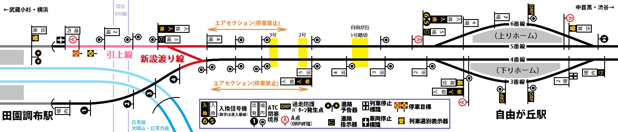 自由が丘~田園調布間の信号システム概略図(一部省略・不正確なか所あり)