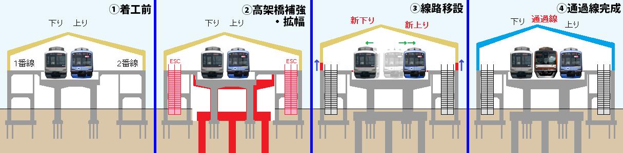 祐天寺駅改良工事の手順