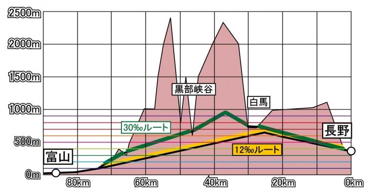 立山トンネル断面図12‰のみ - コピー