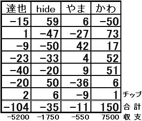 20161105結果表