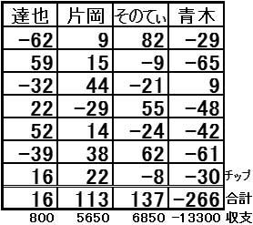 新宿メトロ結果表
