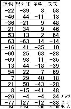 20161119結果表
