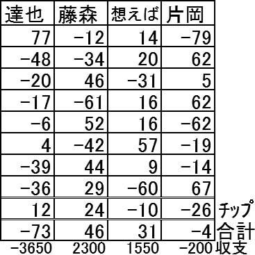 20161120さん結果表