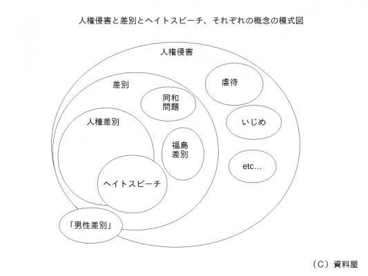 ヘイトスピーチ概念模式図
