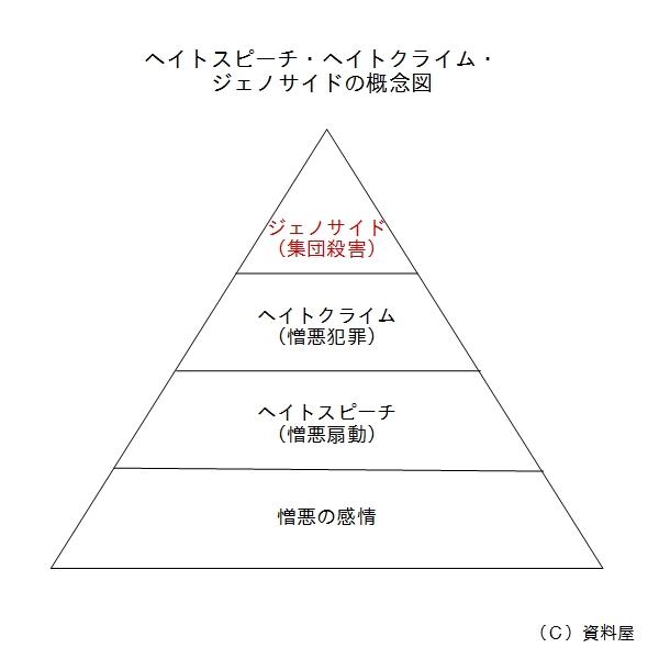 ヘイトスピーチピラミッド