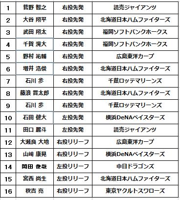 2017WBC「侍ジャパン」投手候補