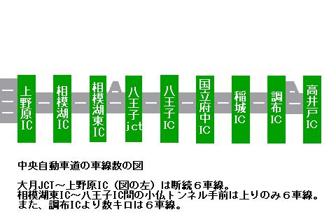 中央道車線数