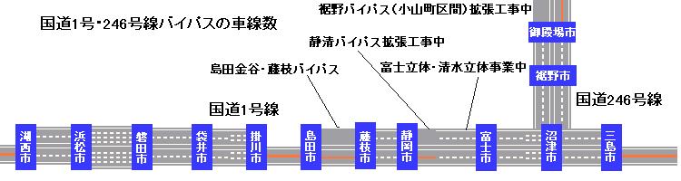 Route1 in shizuoka