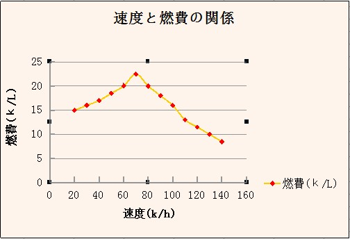 line graph speed and petrol
