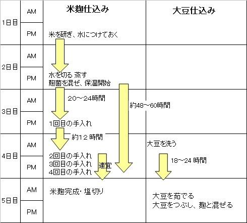 味噌仕込みスケジュール2016