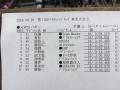 チャレ岩手2日目4WD予選暫定