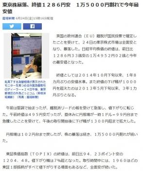 東京株暴落、終値1286円安 1万5000円割れで今年最安値