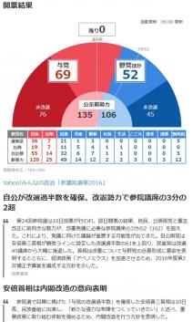 【参院選ライブブログ】改選121議席が確定 参議院選挙2016 -