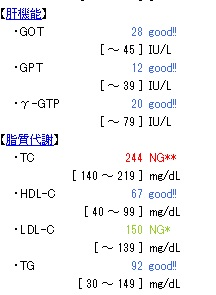 20160406血液検査脂質