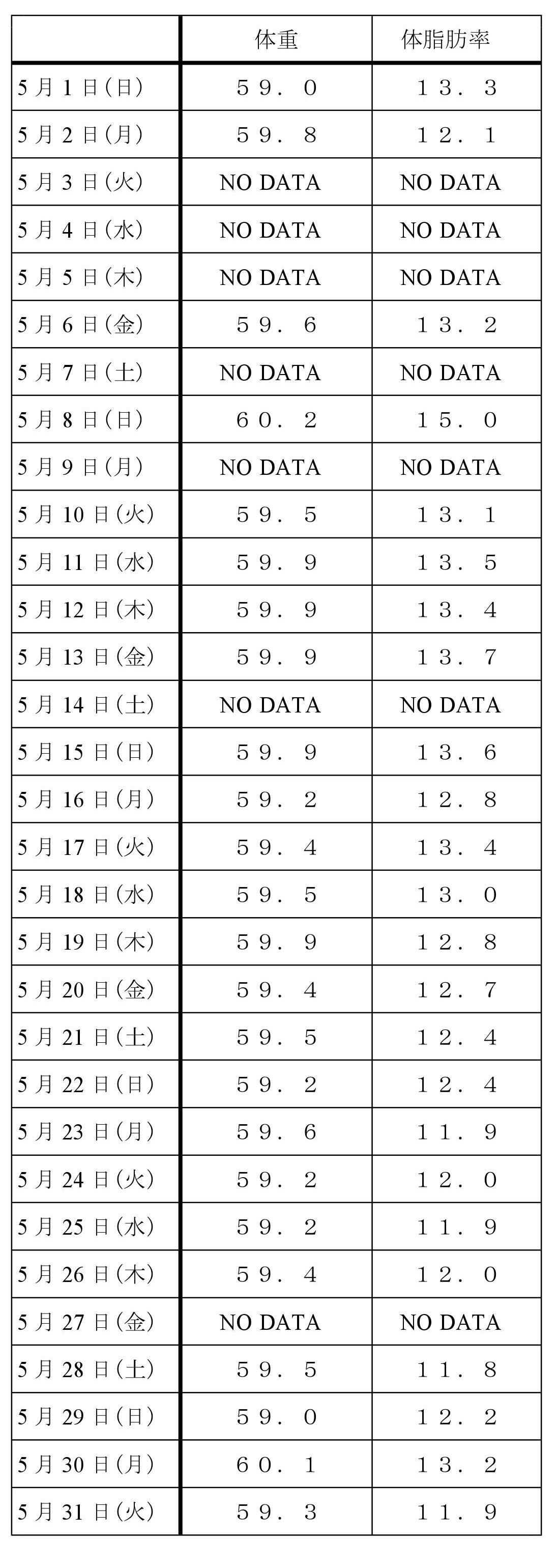 5月のデータ